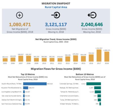 WSRCA Migration Snapshot