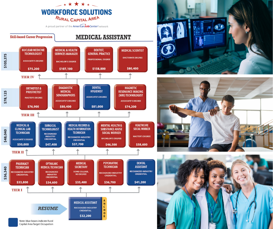 WSRCA Career Progression Lattices