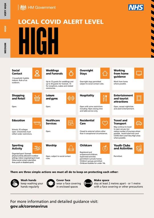 HIGH level graphic