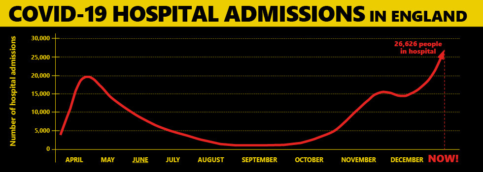 graph showing covid hospital admissions in england