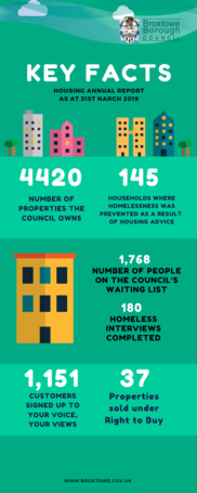 an infographic showing some key fact on the housing annual report