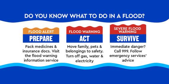 Flooding alerts