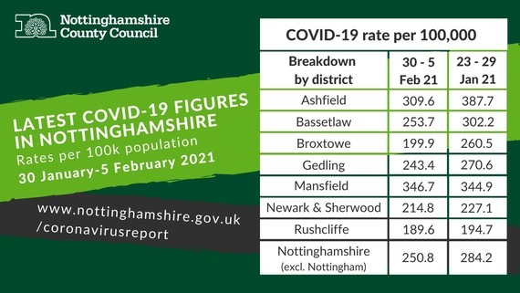 Nottinghamshire COVID-19 dashboard