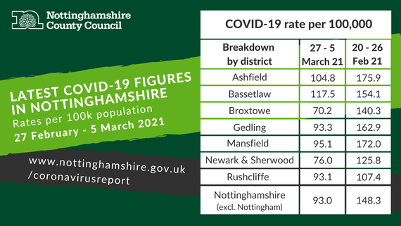 COVID figures dashboard for Nottinghamshire