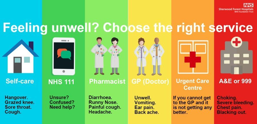 Feeling unwell? Choose the right service