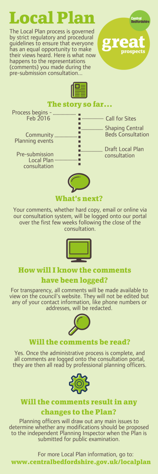 Timeline infographic about what happens to your Local Plan representation