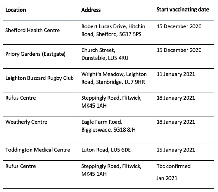 Latest vaccination locations and dates