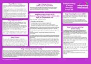 safeguarding process poster