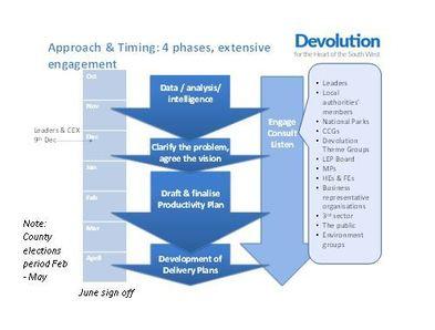 Devolution timeline