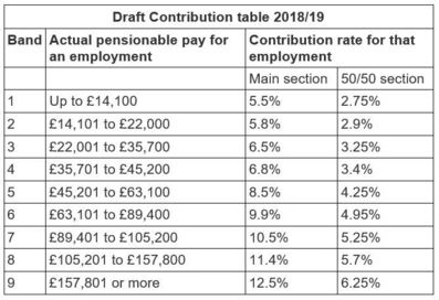 Draft Contribution Tabel
