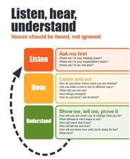 listen hear and understand