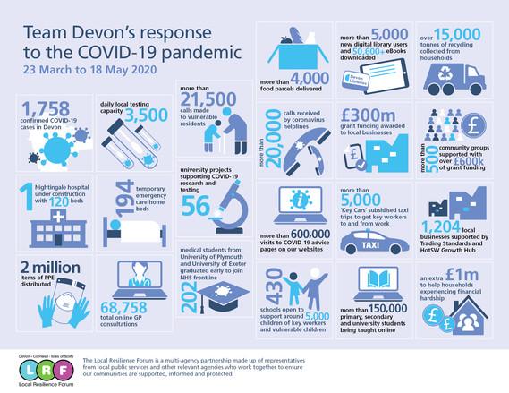 Team Devon infographic