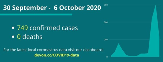 COVID cases in Devon 30 September to 6 October 749 cases 0 deaths