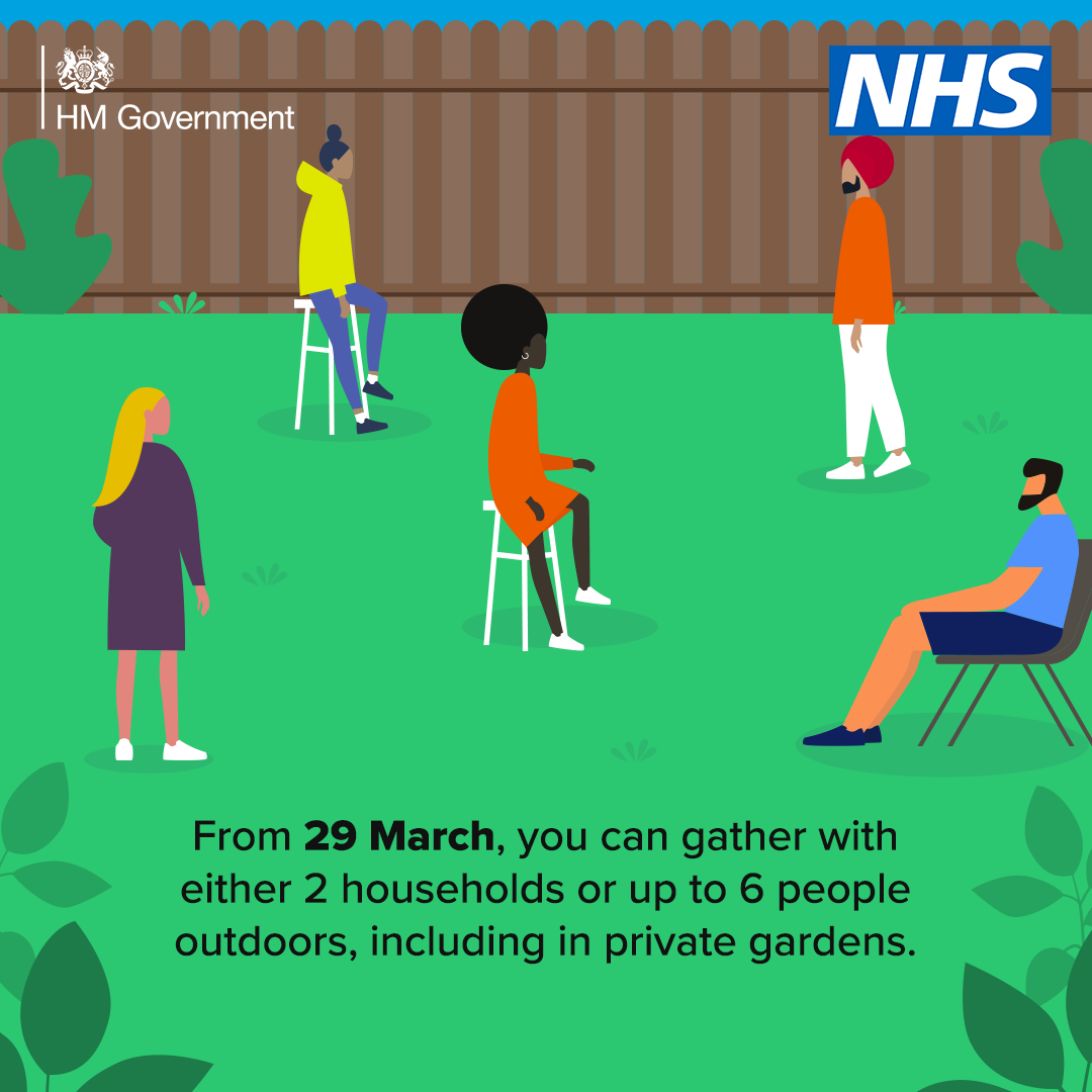 From Monday 29 March you can gather with either 2 households or up to 6 people outdoors