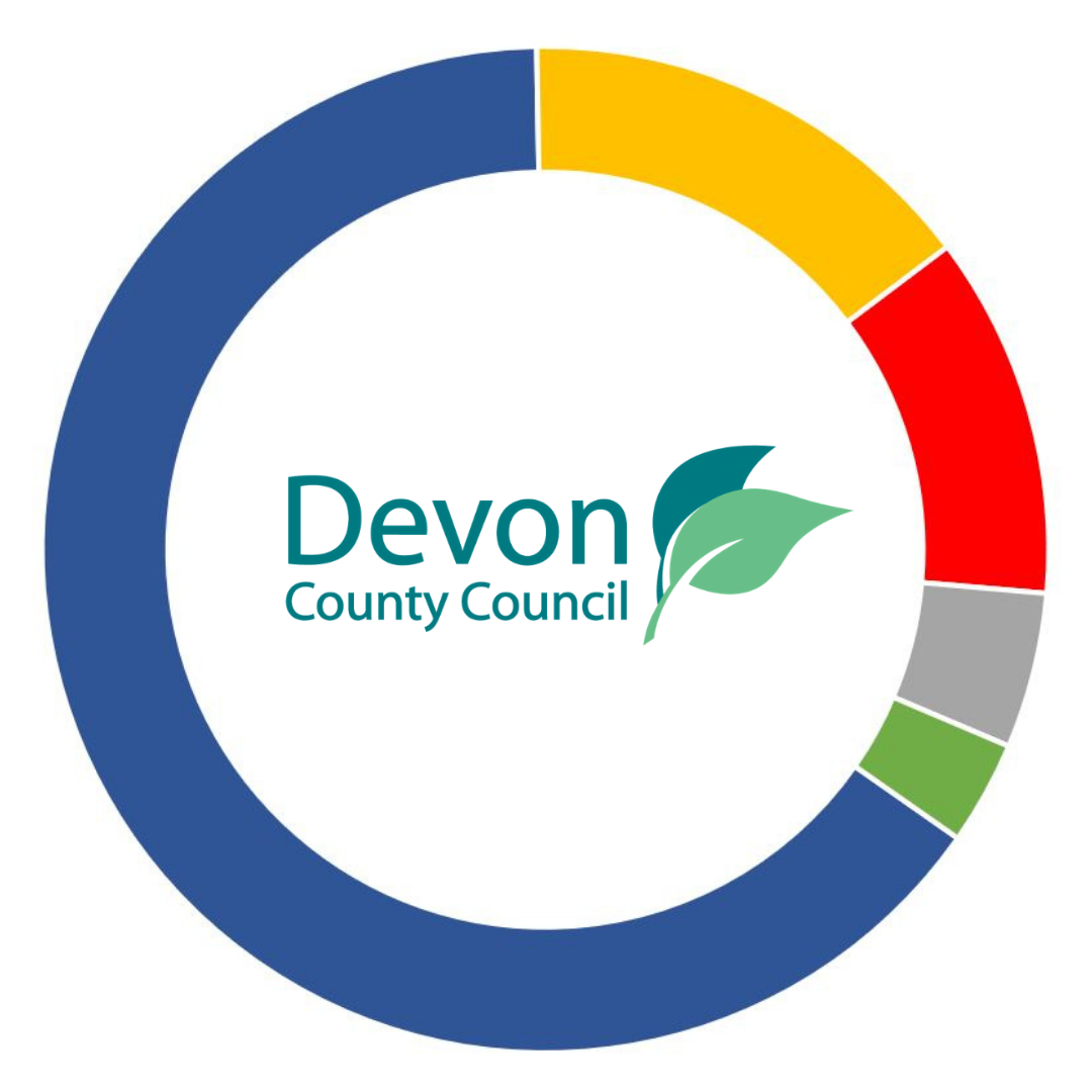 Seats on Devon County Council: Conservative 39, Liberal Democrats 9, Labour 7, Independent 3, Green 2