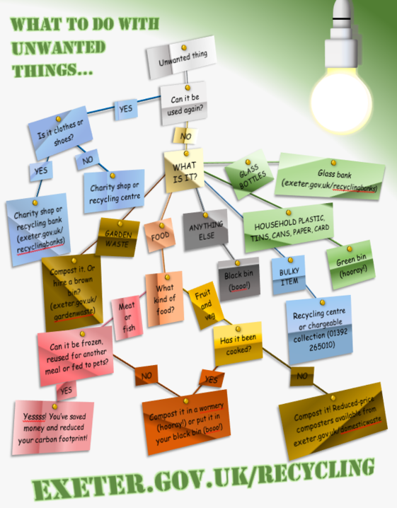 waste flowchart - Recycling Flow Chart