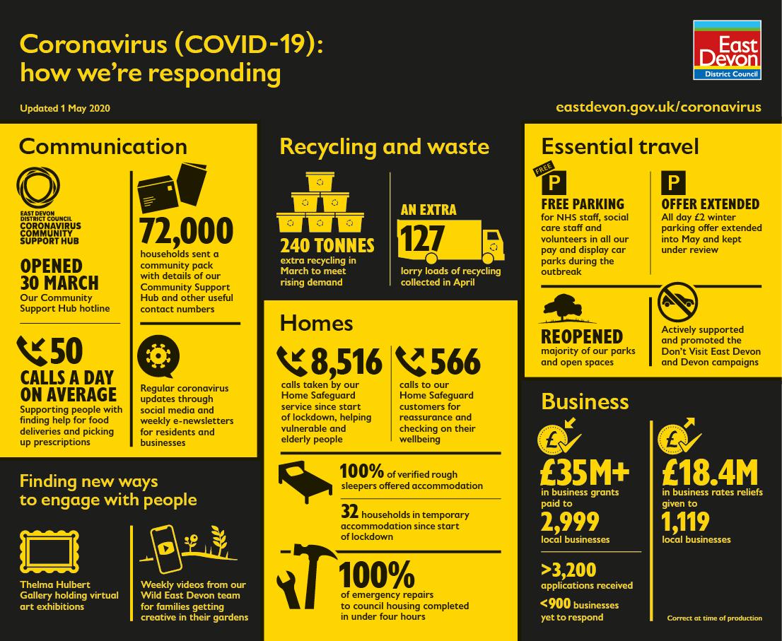 East Devon infographic