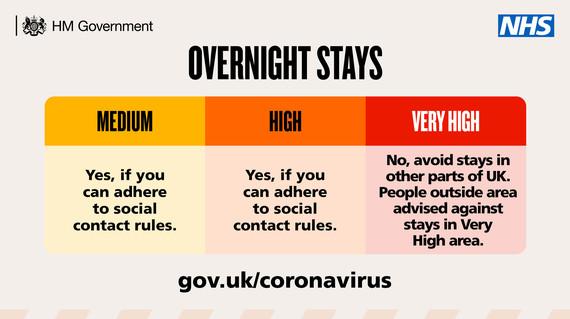 Overnight Stays