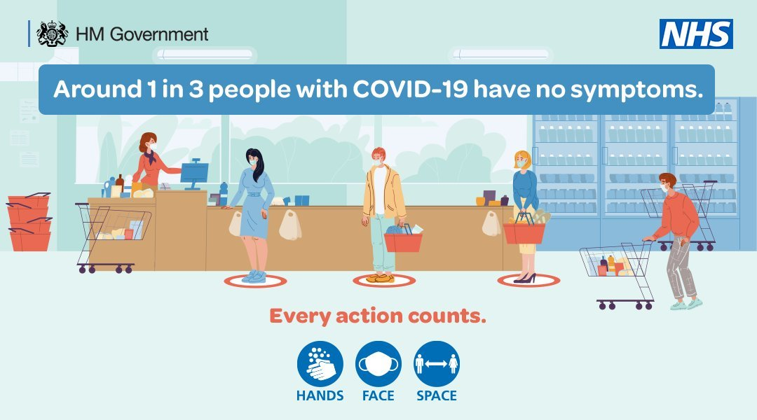 Covid 1 in 3 have no symptoms