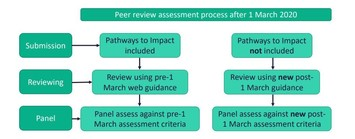 Peer Review process from 1 March