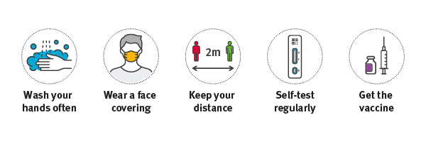 Wash your hands, wear a face covering, stay 2m apart, get tested, get vaccinated