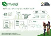 Comberton Greenway Infographic