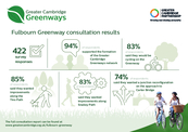 Fulbourn Greenway Infographic