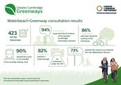 Waterbeach Greenway Infographic