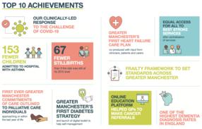 Top 10 achievements