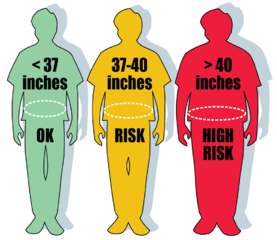 Waist measurements