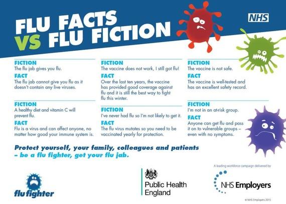 Flu facts