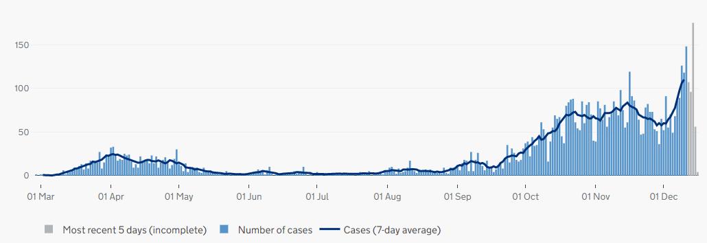 Latest Covid-19 graph