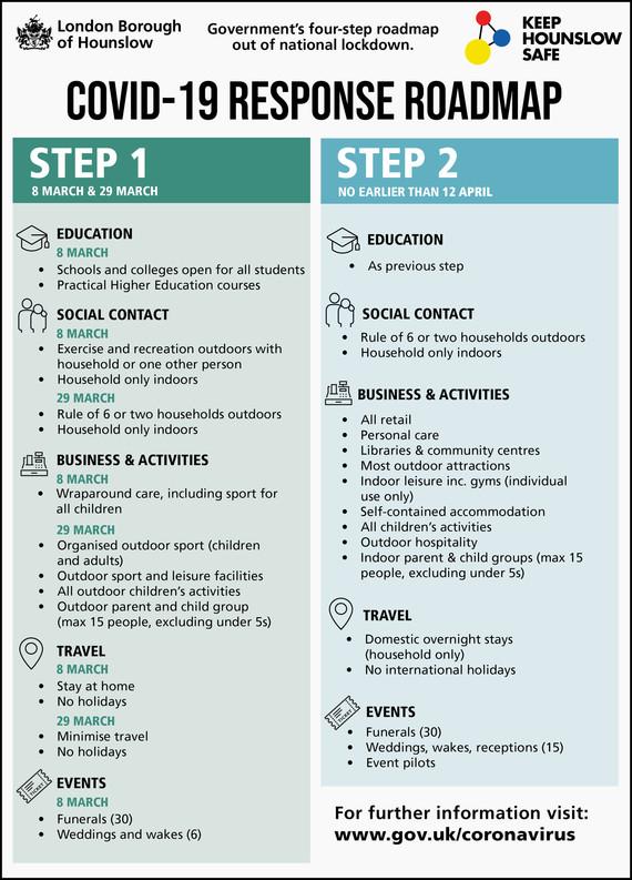 LBH COVID Roadmap steps 1 + 2
