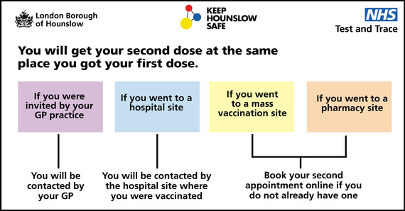Vaccination second dose flowchart