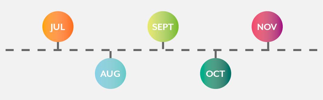 Months on a plan