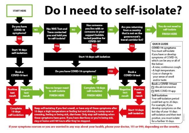 Self-isolation flow chart Dec 2020