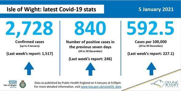 Coronavirus (COVID-19) data 5 January 2021
