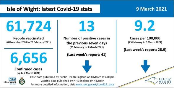 Latest COVID-19 statistics for the Island.