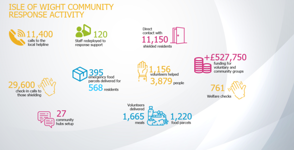 COVID Community Response Infographic