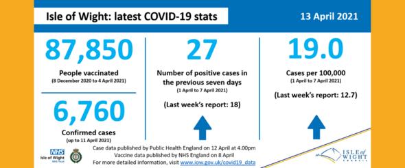 COVID stats 13 April