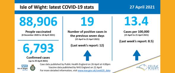 COVID stats 27 Apr