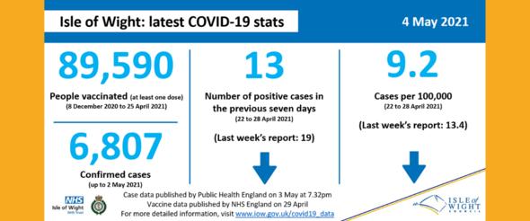 COVID stats 4 May