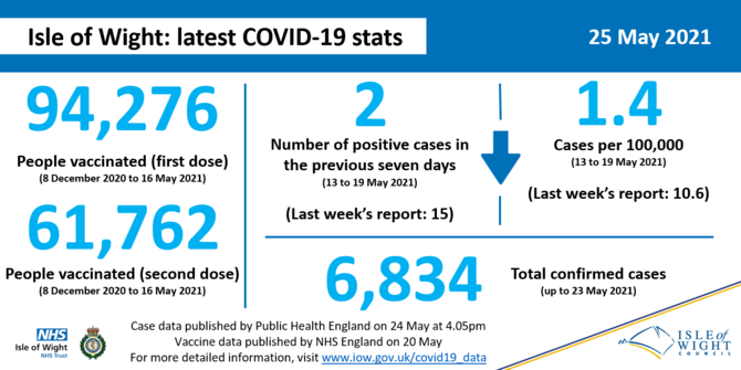 COVID stats 25 May