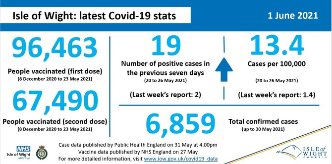 COVID-19 stats for 1 June