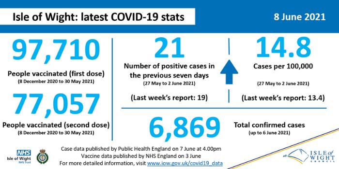 COVID stats 8 June