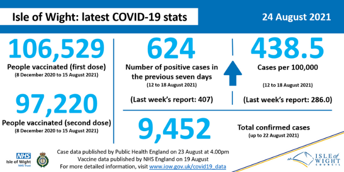 COVID stats 24 August