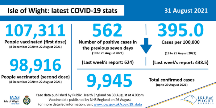 COVID stats 31 August
