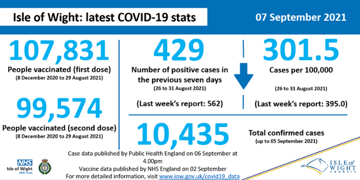 COVID stats 7 Sept