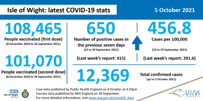 COVID stats 5 October