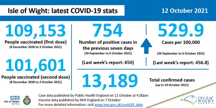 COVID stats 12 October